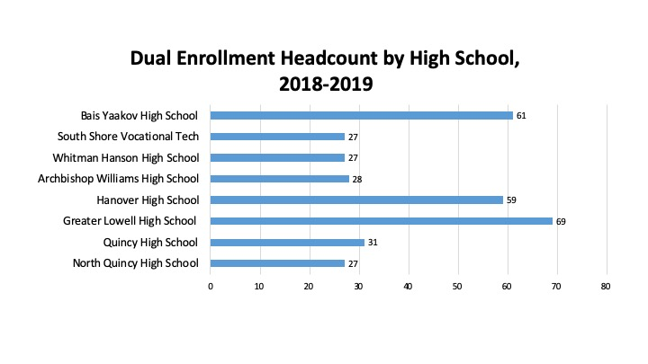 Image of Headcount by High School
