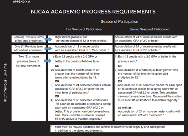 NJCAA Academic Eligibility Requirements