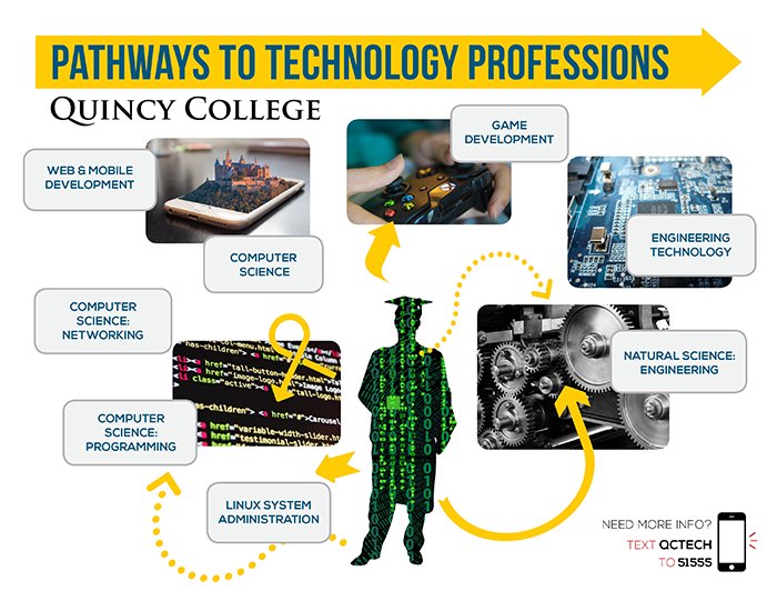 Quincy College Technology Pathways
