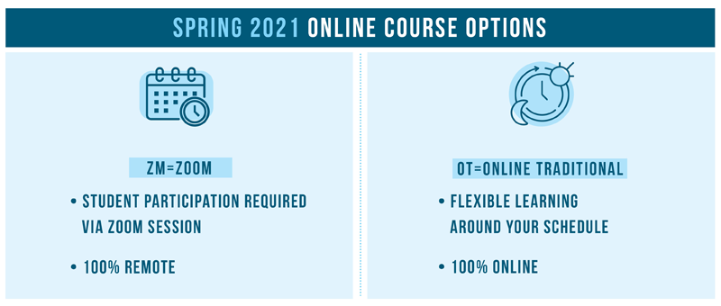 spring online course code , zm= zoom, ot=online traditional